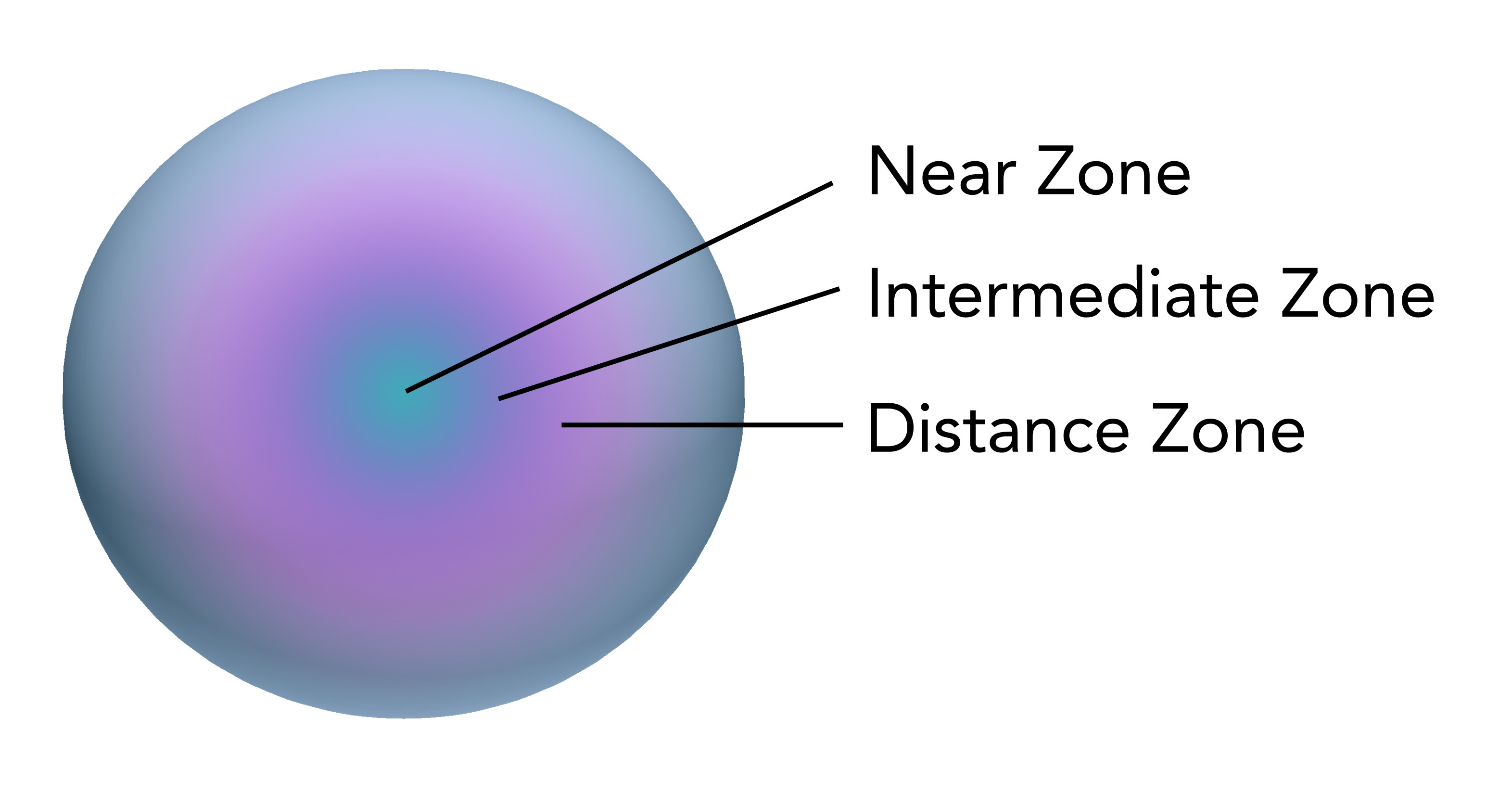 A diagram showing an example of the different zones in a multifocal contact lens.